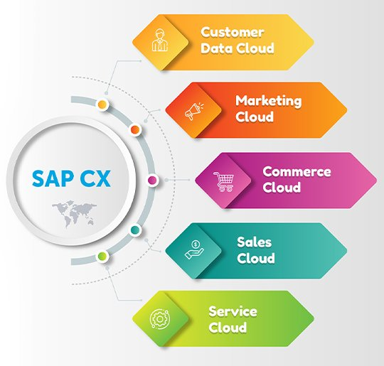 SAP CX | SAP Customer data cloud